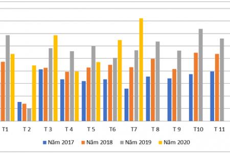 Tình hình xuất nhập khẩu gỗ và sản phẩm gỗ của Việt Nam trong tháng 7 năm 2020