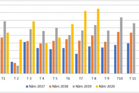 Tình hình xuất nhập khẩu gỗ và sản phẩm gỗ của Việt Nam trong tháng 8 năm 2020